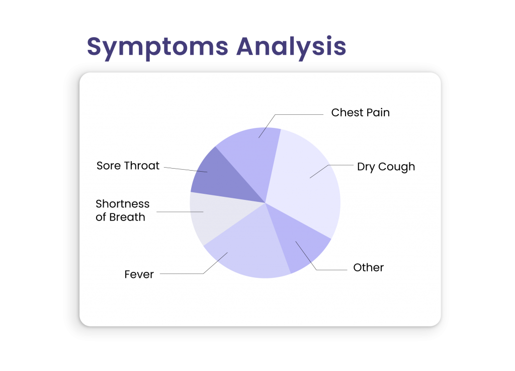 Symptom Analysis with COVID-19 Contact Tracing App
