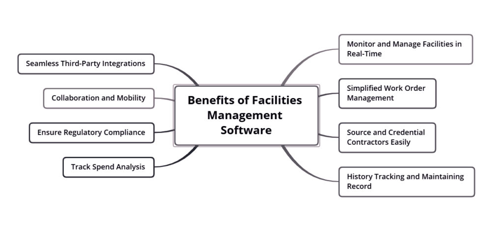 Benefits of Facilities Management Software